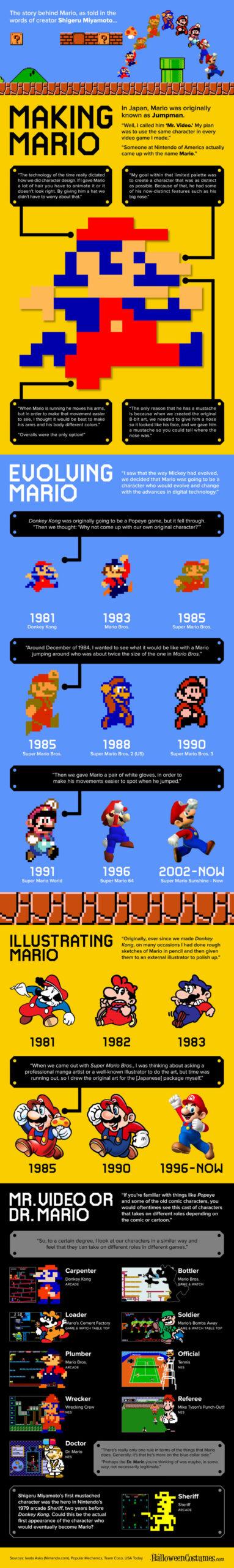 Origin & Evolution Of Super Mario Infographic